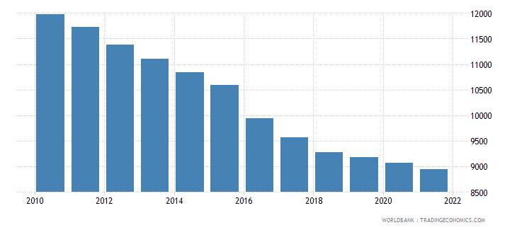 burundi number of neonatal deaths wb data