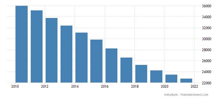 burundi number of under five deaths wb data