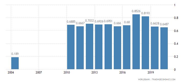 burundi nurses and midwives per 1 000 people wb data