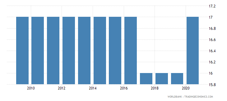burundi official entrance age to upper secondary education years wb data