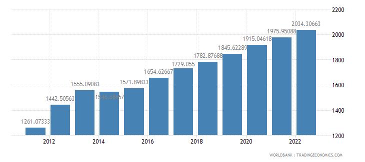 burundi official exchange rate lcu per us dollar period average wb data
