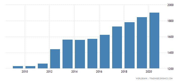 burundi official exchange rate lcu per usd period average wb data