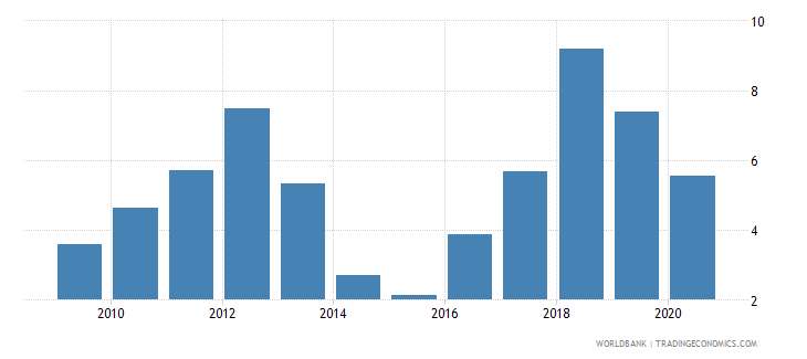 burundi ores and metals exports percent of merchandise exports wb data