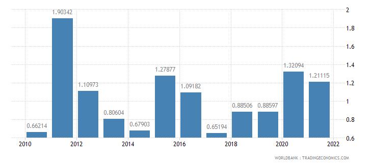 burundi ores and metals imports percent of merchandise imports wb data