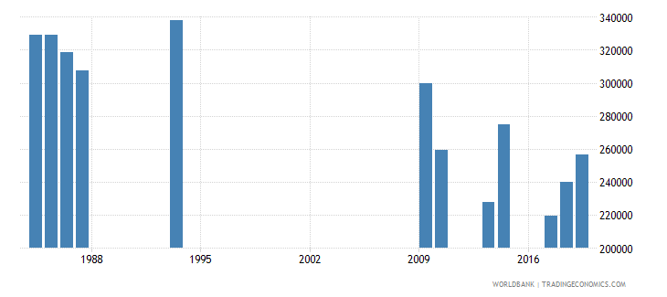 burundi out of school adolescents of lower secondary school age both sexes number wb data