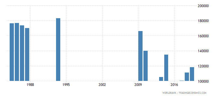 burundi out of school adolescents of lower secondary school age female number wb data