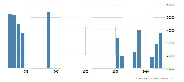 burundi out of school adolescents of lower secondary school age male number wb data