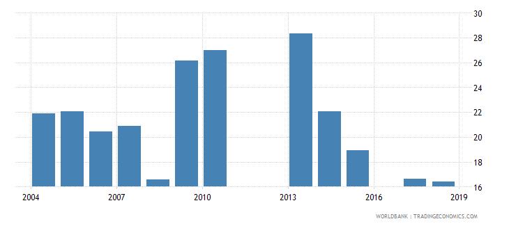 burundi over age students primary female percent of female enrollment wb data