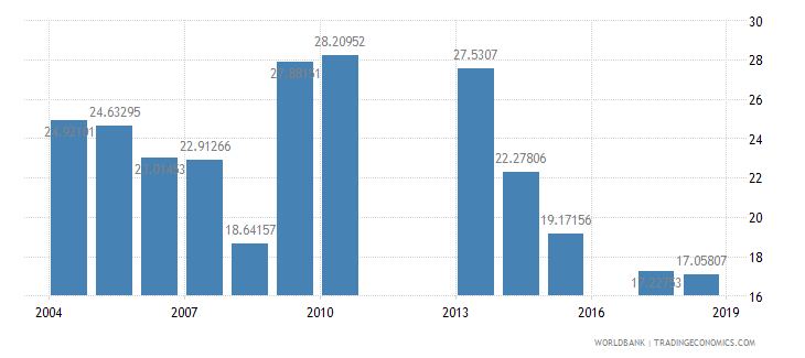 burundi over age students primary percent of enrollment wb data