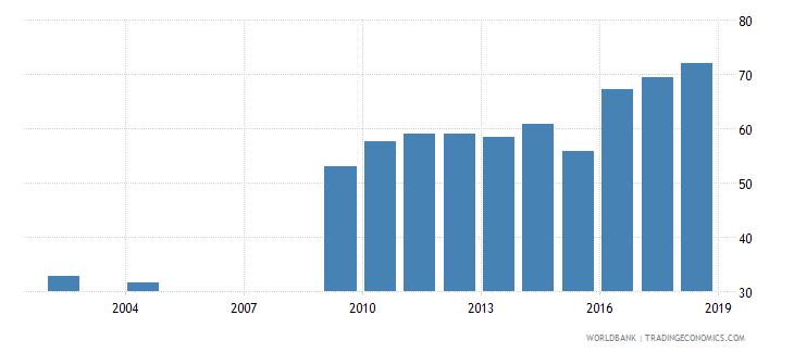 burundi percentage of enrolment in tertiary education in private institutions percent wb data