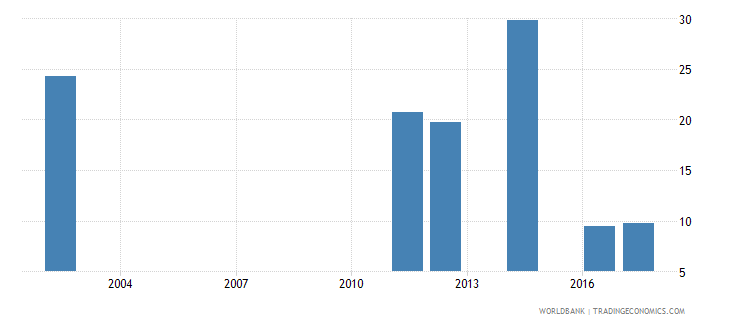 burundi percentage of male students in tertiary education enrolled in education programmes male percent wb data