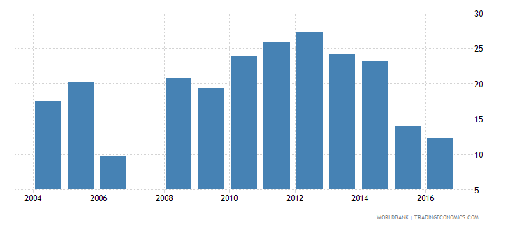burundi percentage of repeaters in grade 4 of lower secondary general education male percent wb data