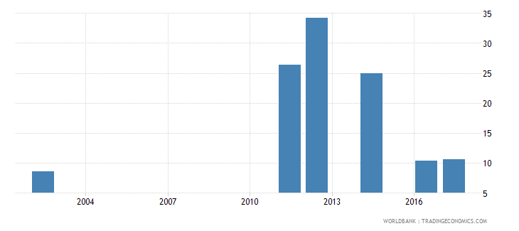 burundi percentage of students enrolled in engineering manufacturing and construction programmes in tertiary education who are female percent wb data