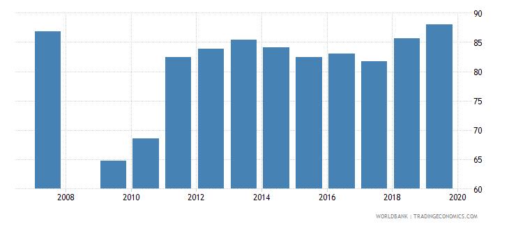 burundi percentage of teachers in pre primary education who are female percent wb data