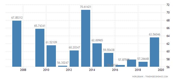 burundi persistence to grade 5 female percent of cohort wb data