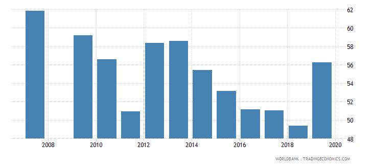 burundi persistence to grade 5 male percent of cohort wb data