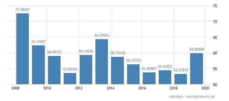 burundi persistence to grade 5 total percent of cohort wb data