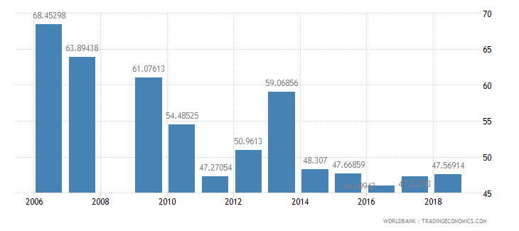 burundi persistence to last grade of primary female percent of cohort wb data