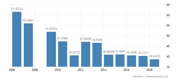burundi persistence to last grade of primary male percent of cohort wb data