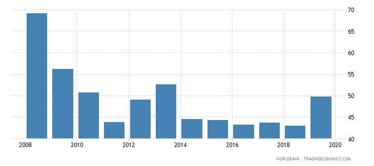 burundi persistence to last grade of primary total percent of cohort wb data