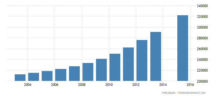 burundi population age 8 total wb data