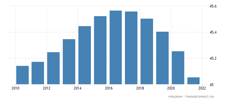 burundi population ages 0 14 percent of total wb data