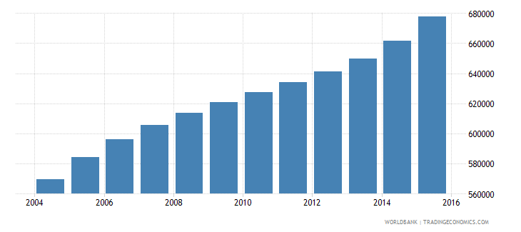 burundi population ages 13 18 male wb data