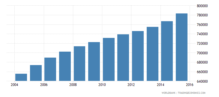 burundi population ages 13 19 female wb data