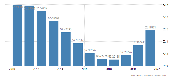 burundi population ages 15 64 percent of total wb data