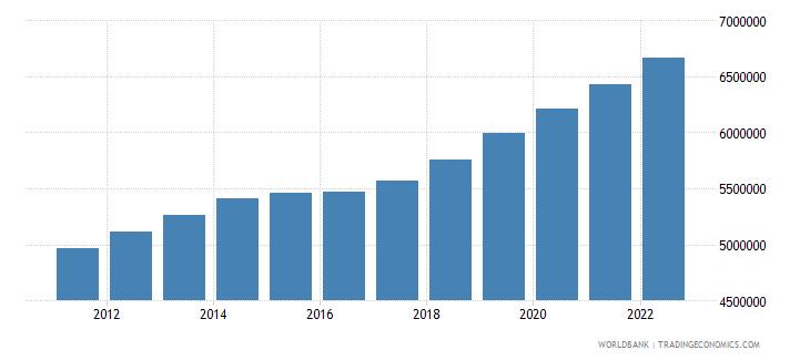 burundi population ages 15 64 total wb data