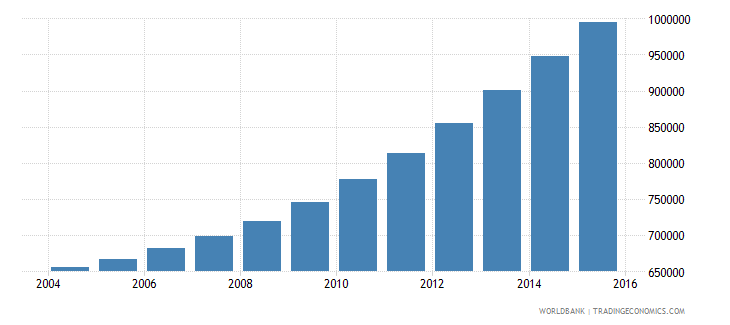 burundi population ages 5 10 female wb data