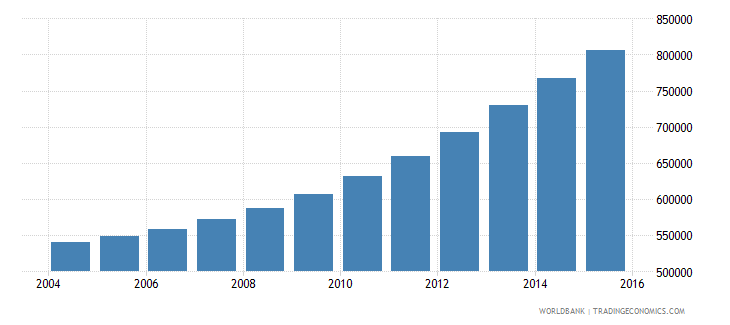 burundi population ages 6 10 male wb data