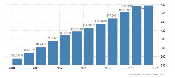 burundi population density people per sq km wb data