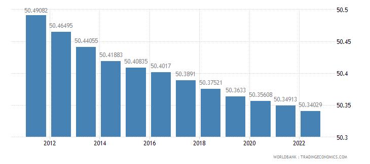 burundi population female percent of total wb data