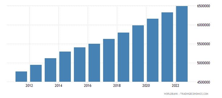 burundi population female wb data