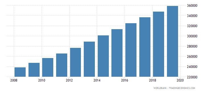 burundi population of the official age for pre primary education female number wb data