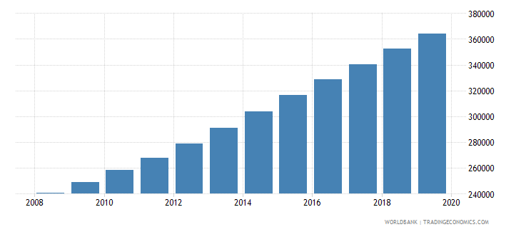 burundi population of the official age for pre primary education male number wb data