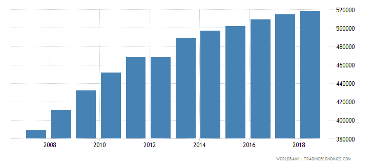 burundi population of the official age for tertiary education female number wb data