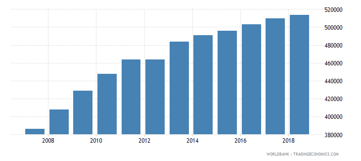 burundi population of the official age for tertiary education male number wb data