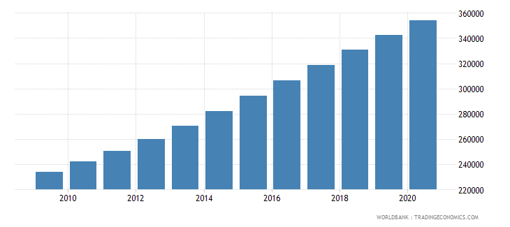 burundi population of the official entrance age to primary education both sexes number wb data