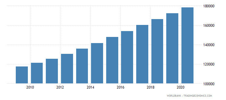 burundi population of the official entrance age to primary education male number wb data