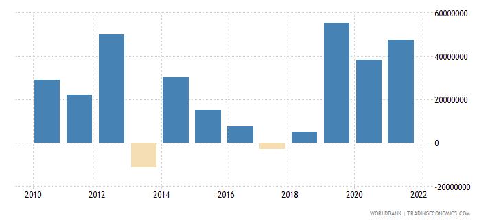 burundi ppg official creditors nfl us dollar wb data