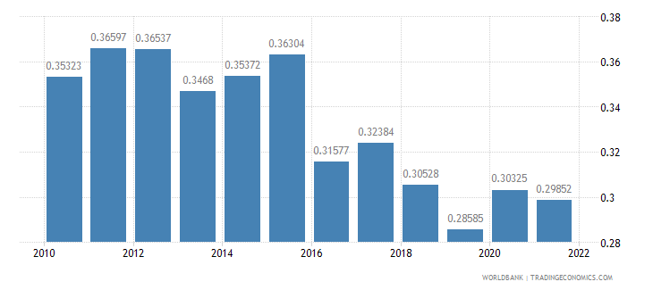 burundi ppp conversion factor gdp to market exchange rate ratio wb data