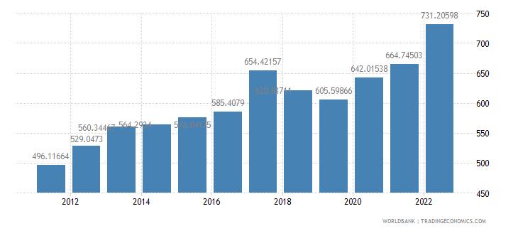 burundi ppp conversion factor private consumption lcu per international dollar wb data