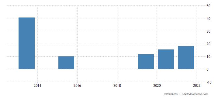 burundi present value of external debt percent of gni wb data