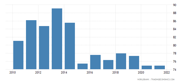 burundi private consumption percentage of gdp percent wb data