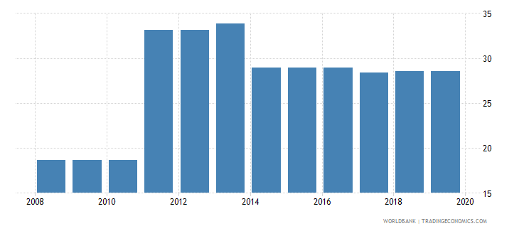 burundi profit tax percent of commercial profits wb data