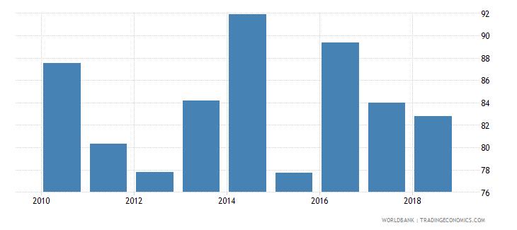 burundi provisions to nonperforming loans percent wb data