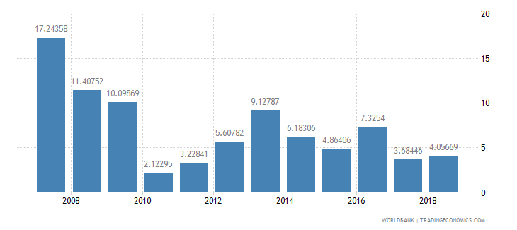 burundi public and publicly guaranteed debt service percent of exports excluding workers remittances wb data