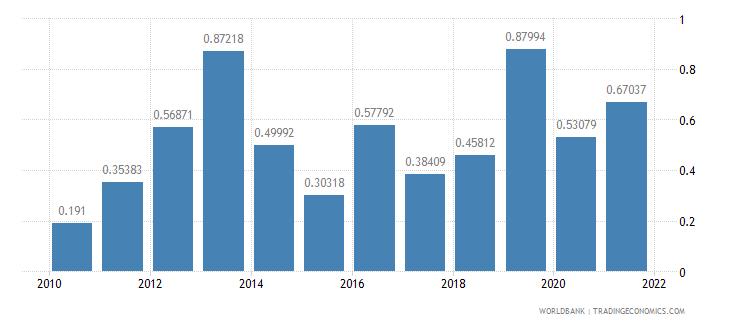 burundi public and publicly guaranteed debt service percent of gni wb data